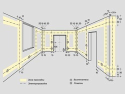 Основные правила электромонтажа электропроводки в помещениях в Северодвинске. Электромонтаж компанией Русский электрик
